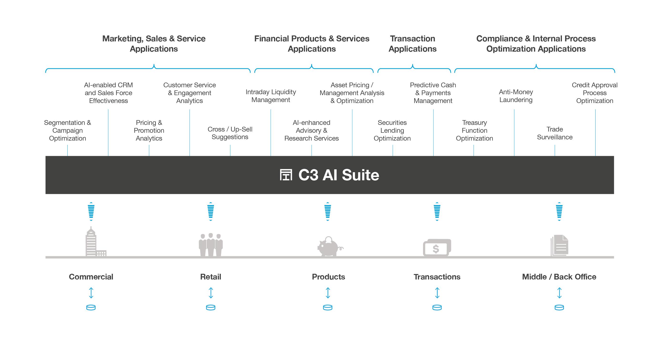 C3 AI Suite
